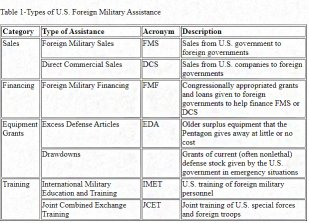 U S Foreign Military Assistance.jpg